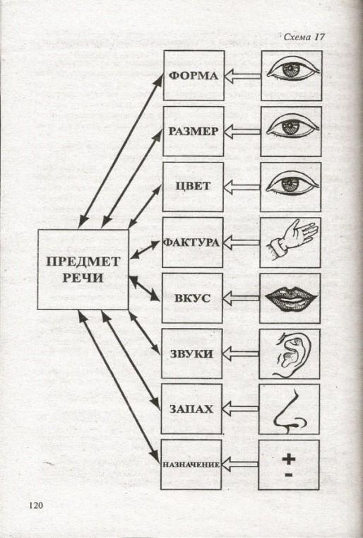 знакомство с книжной культурой понимание на слух текстов различных жанров