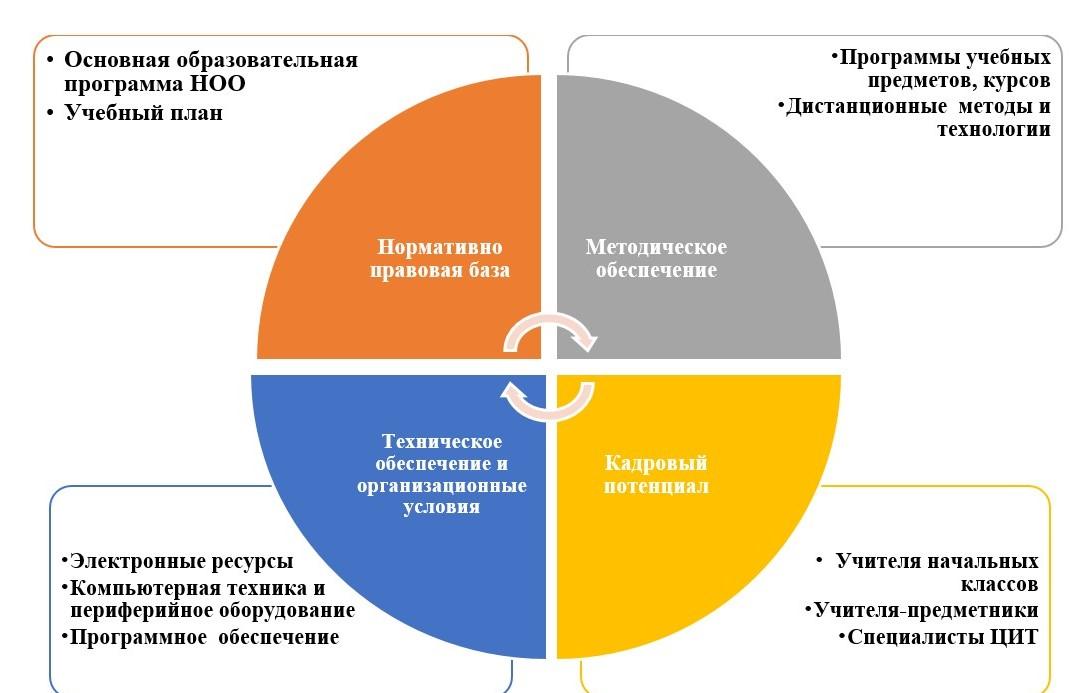 Детально описаны роли всех участников дистанционного процесса обучения