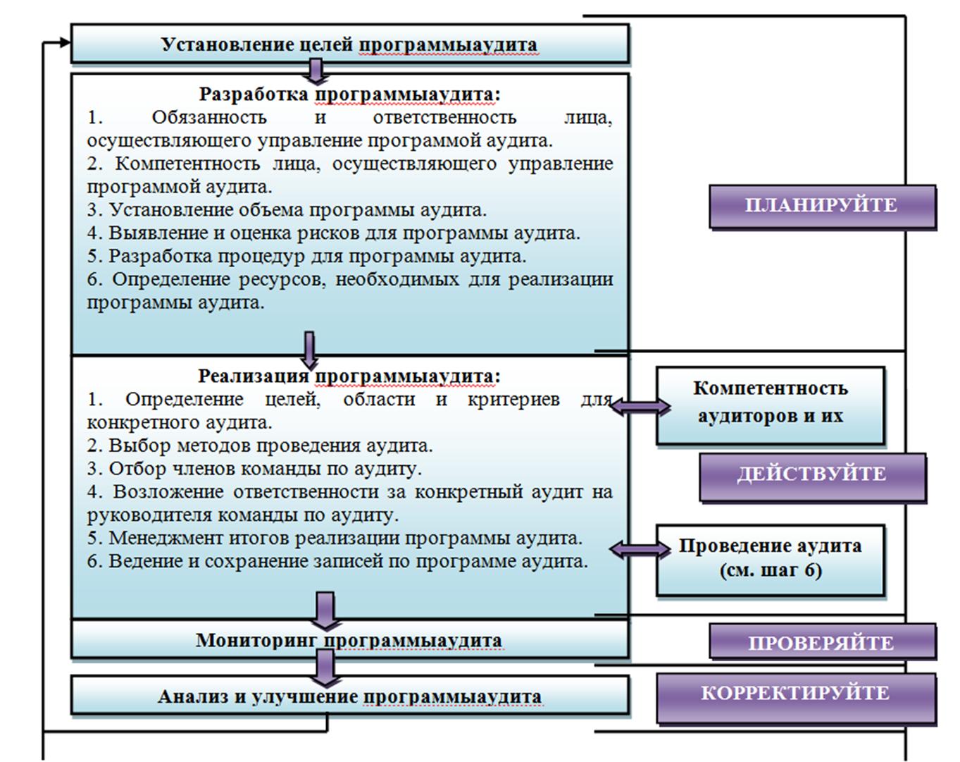 Методические рекомендации заполнения протокола несоответствия смк исо 9001-2008 потоковая сертификация